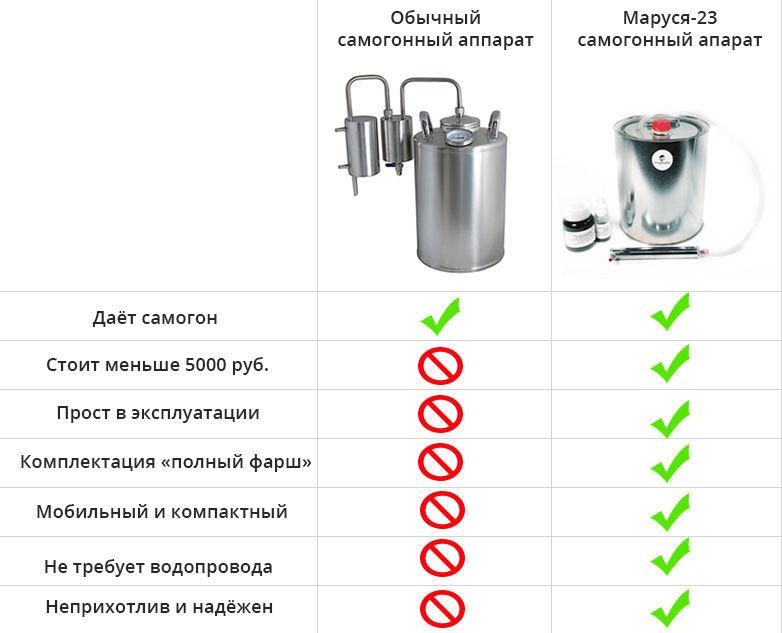 Самогонный аппарат «Маруся»: отзывы, инструкция, видео