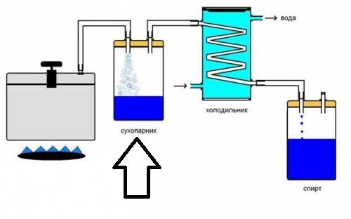 Инструкция изготовления самогонного аппарата из фляги своими руками