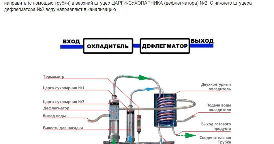 Руководство по использованию самогонного аппарата MagnuM стр5