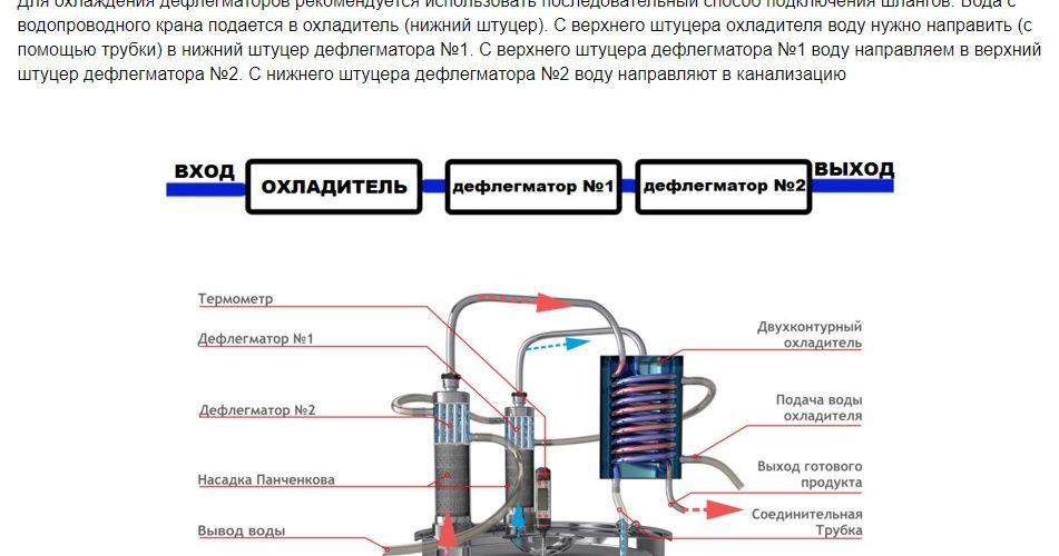 Руководство по использованию самогонного аппарата MagnuM стр4