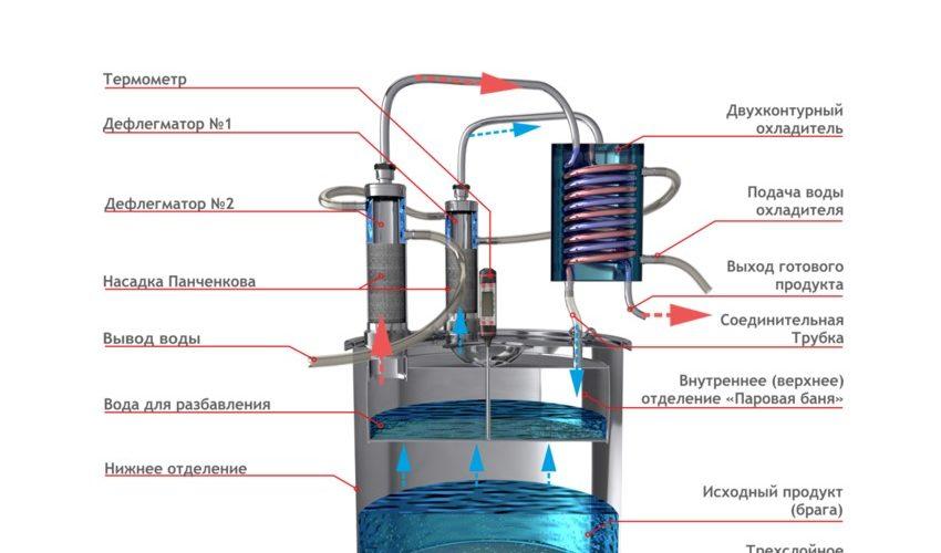 Руководство по использованию самогонного аппарата MagnuM стр1