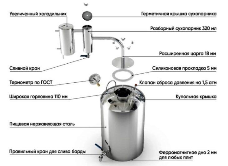 Конструкция Крестьянки безошибочное производство
