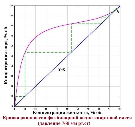 Кривая равновесия